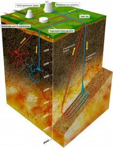 """Geotermisk energi høstes ved at kaldt vann pumpes ned i en injeksjonsbrønn, og hentes opp igjen i oppvarmet stand i en produksjonsbrønn. Til venstre: I områder der jordvarme hentes opp i dag, strømmer vannet gjennom naturlige sprekker mellom brønnene og varmes opp. Til høyre: Ved framtidig boring i hardt fjell hvor det ikke er naturlige sprekker, som i Norge, er boring av """"radiatorstrenger"""" mellom brønnene en mulighet. Et alternativ er å lage sprekker ved å utsette fjellet for høyt væsketrykk. Illustrasjon: SINTEF / Knut Gangåssæter"""