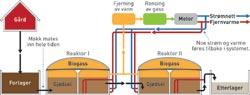 SLIK FUNGERER ET BIOGASSANLEGG: Mikroorganismer bryter ned gjødsel og danner metan og CO2. For å få ut mest mulig metan foretar man ettergjæring i reaktor II. Ill: Raymond Nilsson